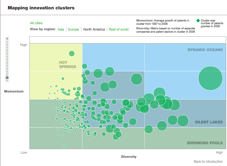 McKinsey Innovation