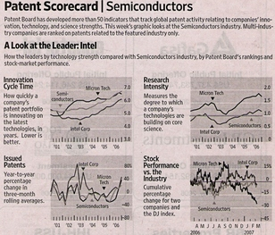 Semiconductors_patent_scorecard