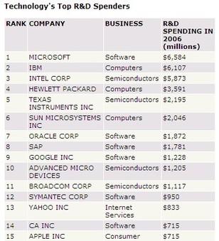 Tech_rd_spending